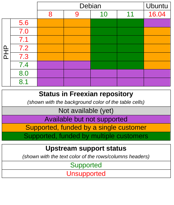 PHP Support matrix